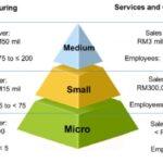 SME Entrepreneurship